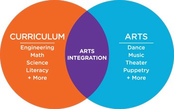 Venn diagram showing how arts integration is the intersection of curriculum and arts